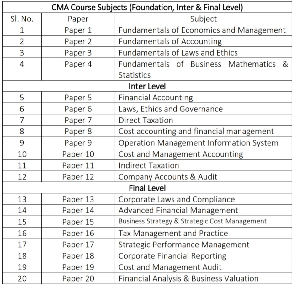 CMA Course Subjects ( Foundation, Inter & Final Level)